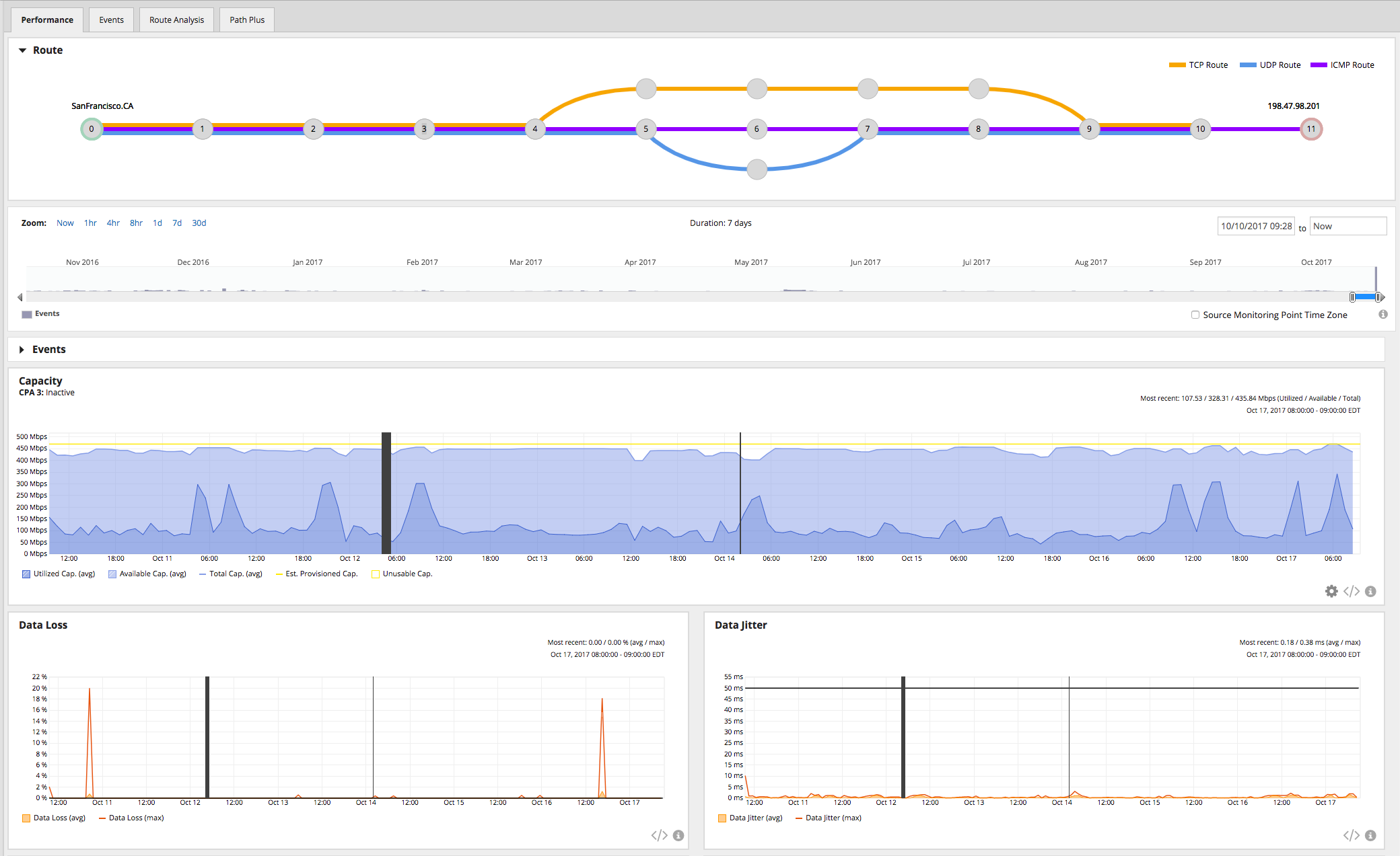 End-to-End Application Monitoring for Better User Experience